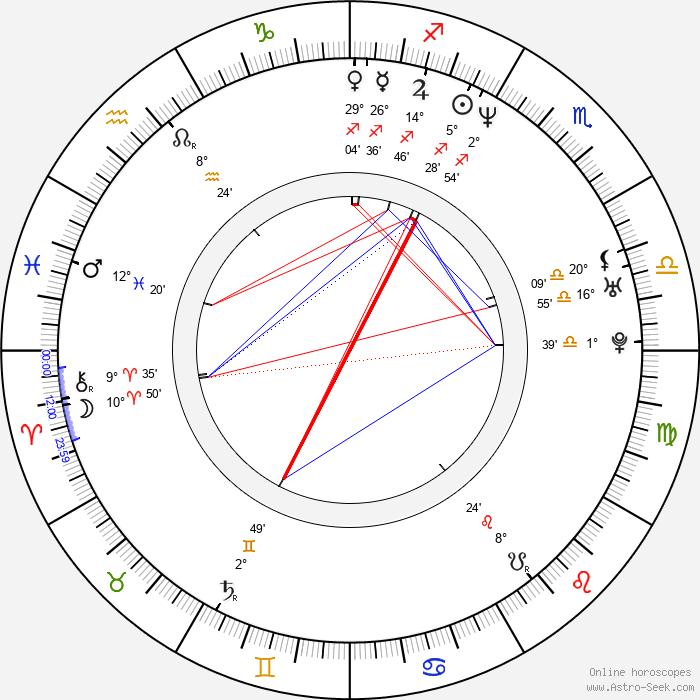 Weronika Marczuk-Pazura - Birth horoscope chart