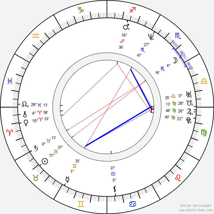 Wes Anderson - Birth horoscope chart