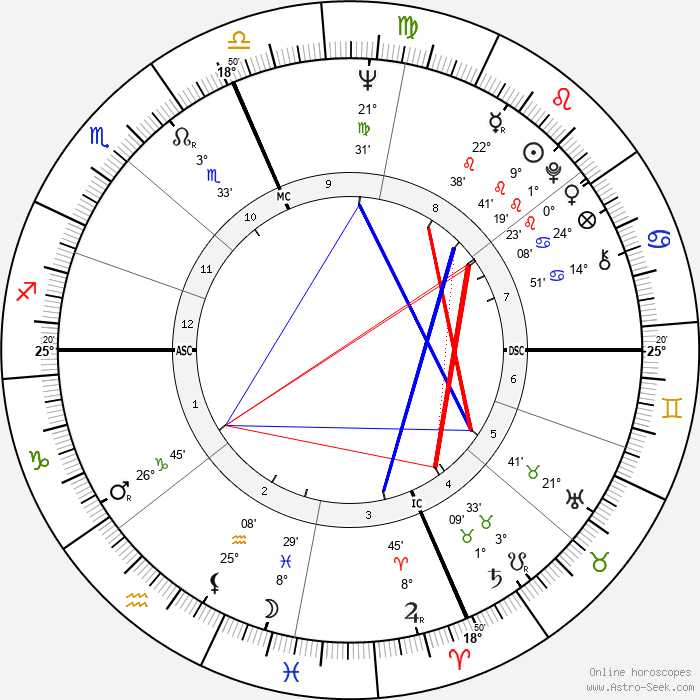 Wes Craven - Birth horoscope chart