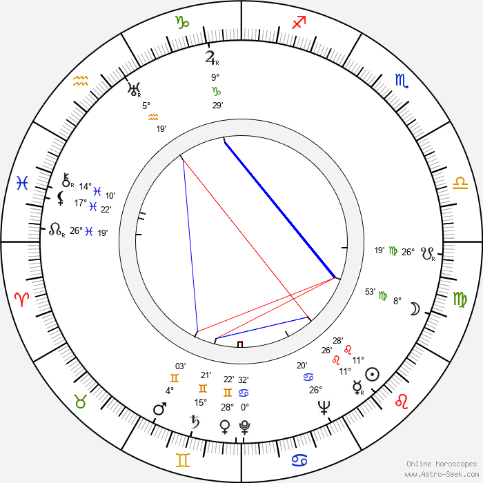 Wesley Addy - Birth horoscope chart