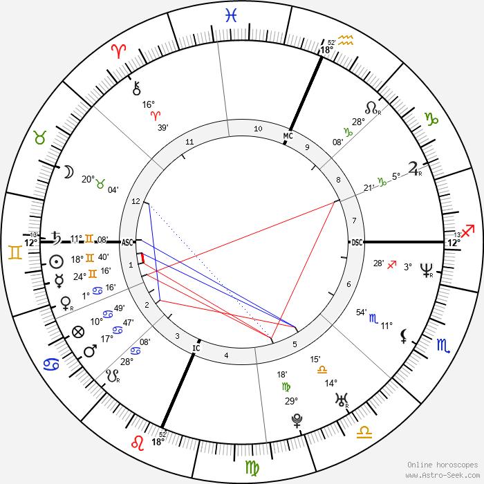 Wesley Scantlin - Birth horoscope chart
