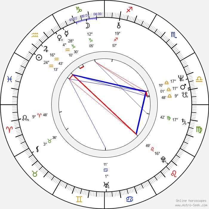 W. G. Snuffy Walden - Birth horoscope chart