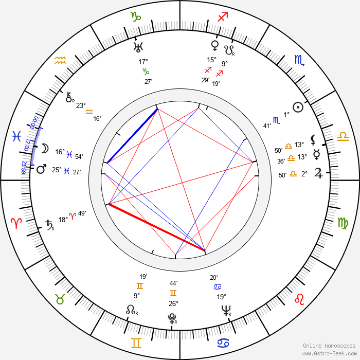 Whit Bissell - Birth horoscope chart