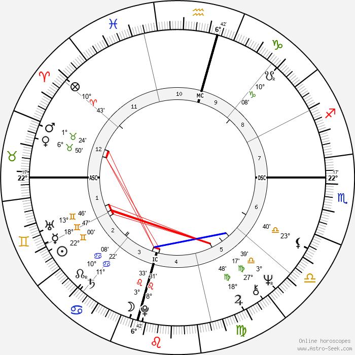 Whitley Strieber - Birth horoscope chart