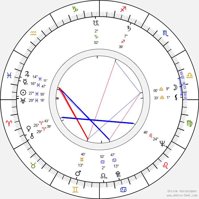 Wieslaw Drzewicz - Birth horoscope chart