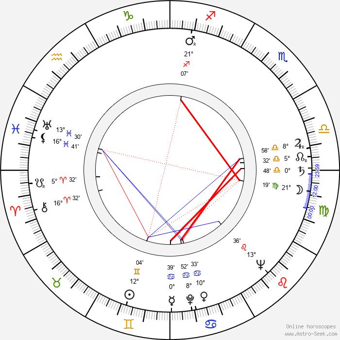 Wieslaw Michnikowski - Birth horoscope chart