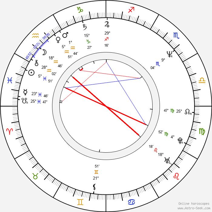 Wiktor Grodecki - Birth horoscope chart
