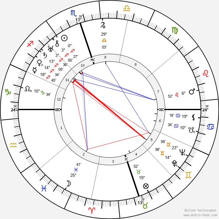 Wiley Post - Birth horoscope chart