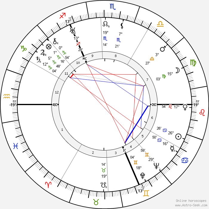 Wilfred Blunt - Birth horoscope chart