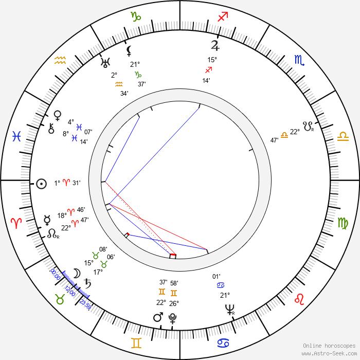 Wilfrid Brambell - Birth horoscope chart