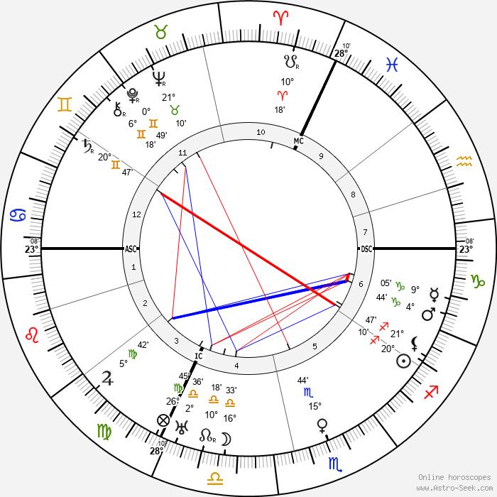 Wilhelm Bruckner - Birth horoscope chart