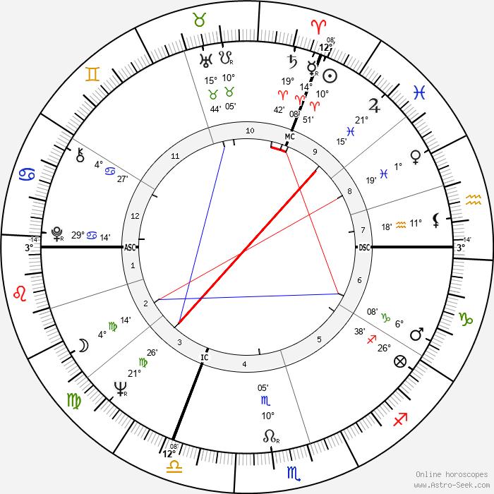 Wilhelm Bungert - Birth horoscope chart