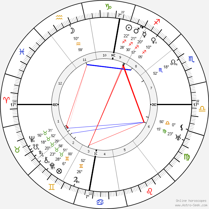 Wilhelm Carl Keppler - Birth horoscope chart