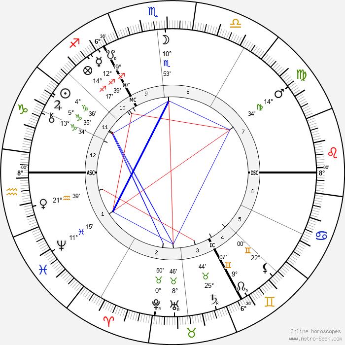 Wilhelm Dörpfeld - Birth horoscope chart