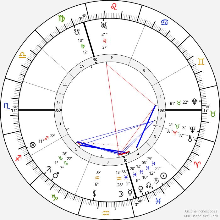 Wilhelm Frick - Birth horoscope chart