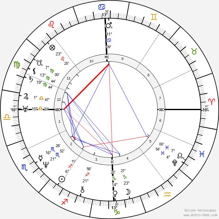 Wilhelm Hauff - Birth horoscope chart