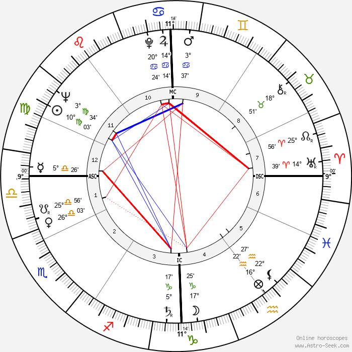 Wilhelm Holzbauer - Birth horoscope chart