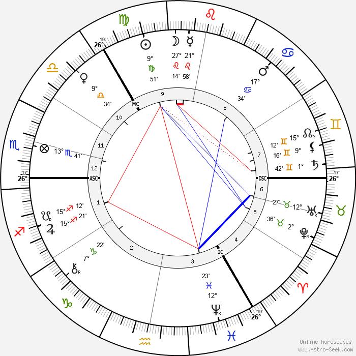 Wilhelm Ostwald - Birth horoscope chart