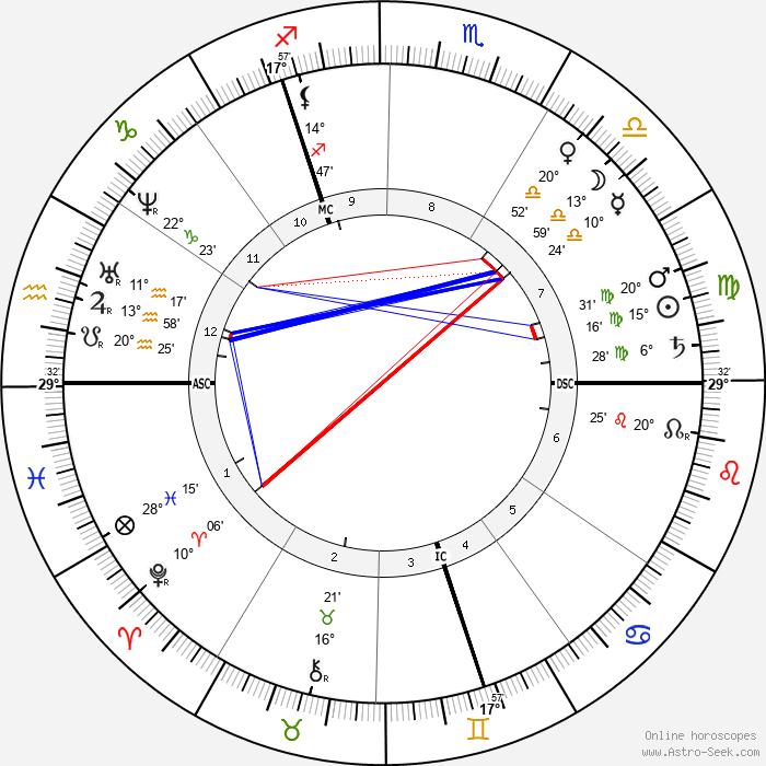Wilhelm Raabe - Birth horoscope chart