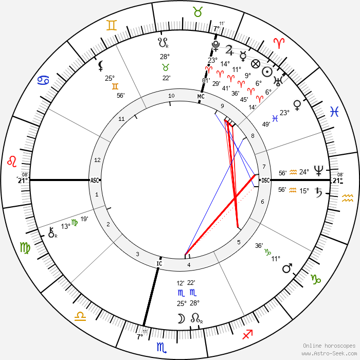 Wilhelm Röntgen - Birth horoscope chart