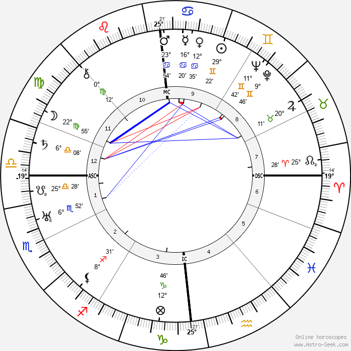 Wilhelm Zaisser - Birth horoscope chart