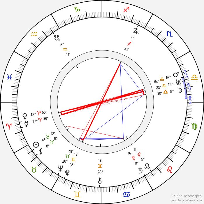Wilho Ilmari - Birth horoscope chart