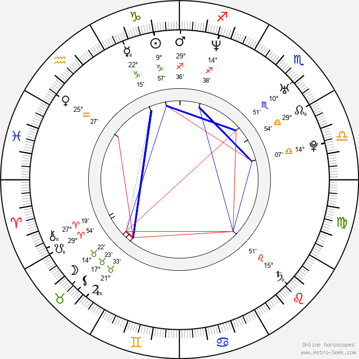 Will Dotter - Birth horoscope chart