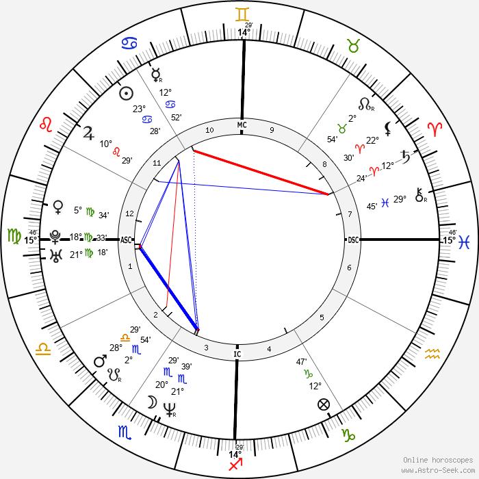 Will Ferrell - Birth horoscope chart