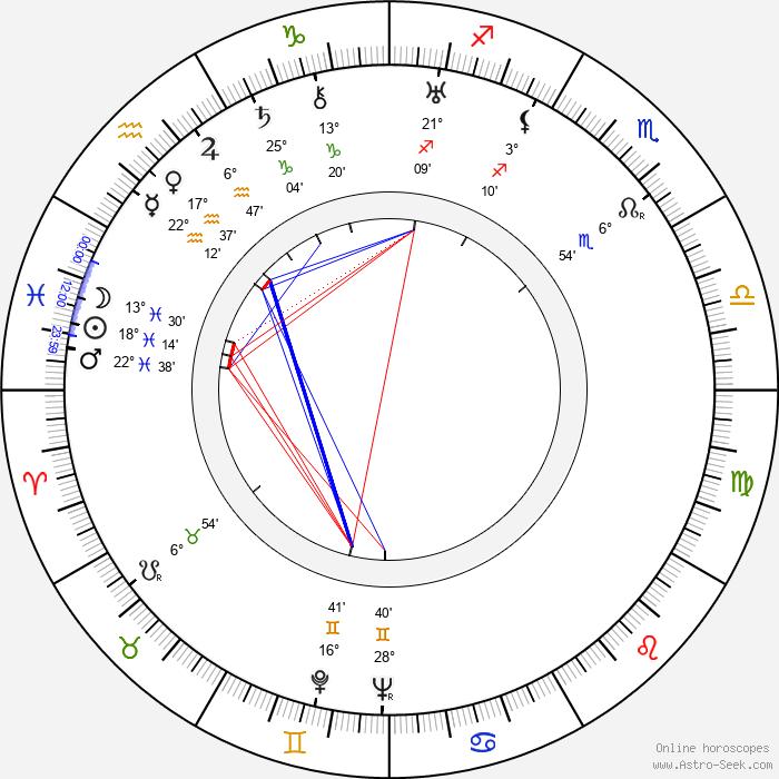Will Geer - Birth horoscope chart