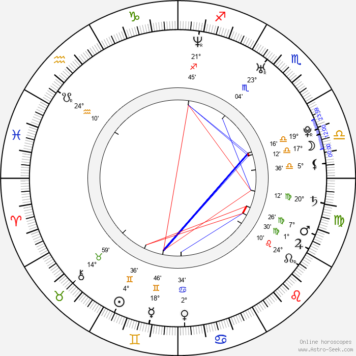 Will Janowitz - Birth horoscope chart