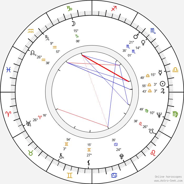 Will Sampson - Birth horoscope chart