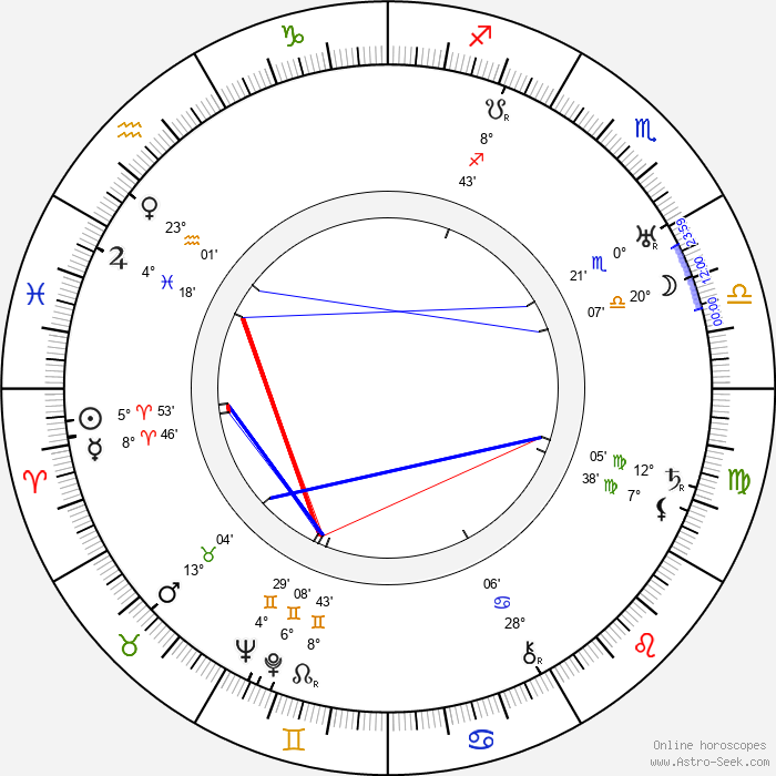 Will Wright - Birth horoscope chart