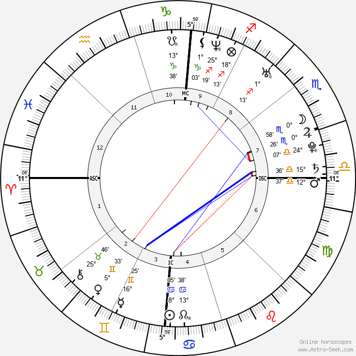 Willam Belli - Birth horoscope chart