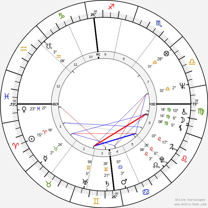 Willeke van Ammelrooy - Birth horoscope chart