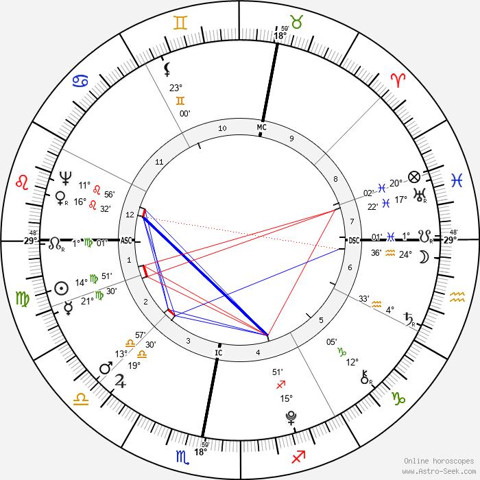 Willem Bilderdijk - Birth horoscope chart