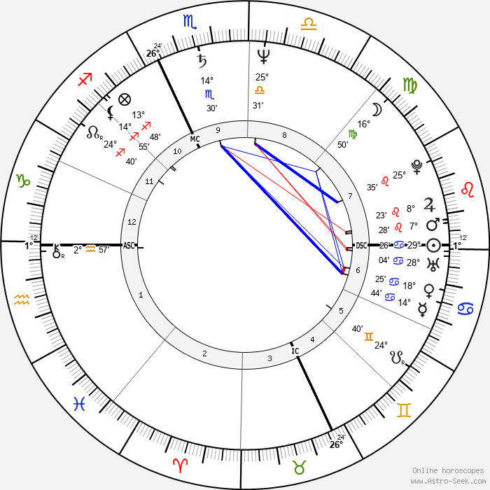 Willem Dafoe - Birth horoscope chart