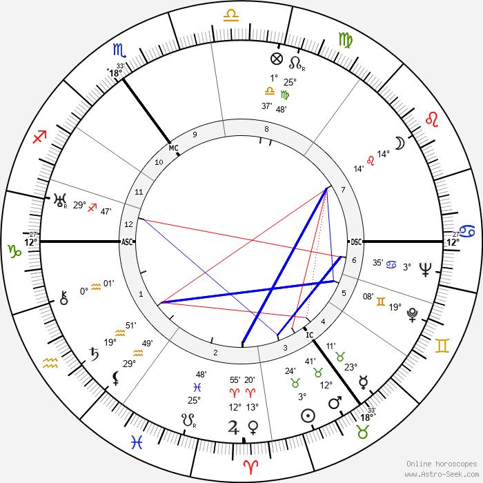 Willem De Kooning - Birth horoscope chart