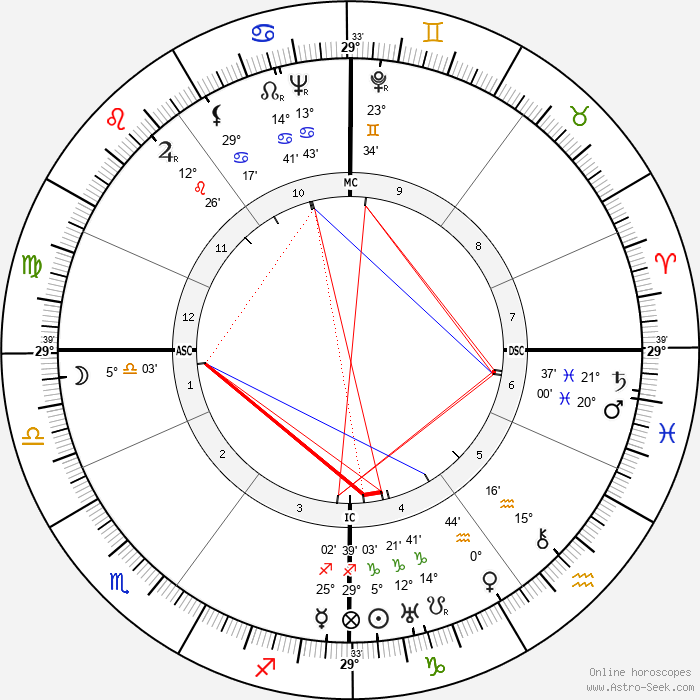 Willem van Otterloo - Birth horoscope chart