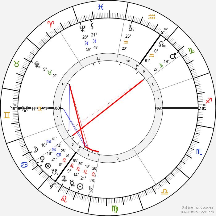 Willem Witsen - Birth horoscope chart