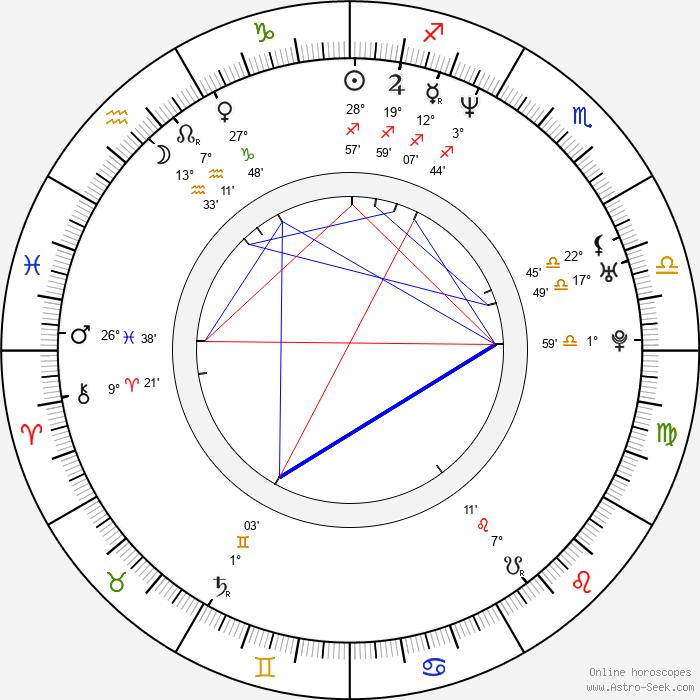 Willemiek Kluijfhout - Birth horoscope chart