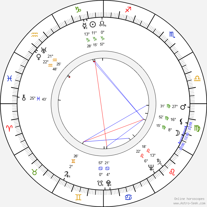 Willi Graf - Birth horoscope chart