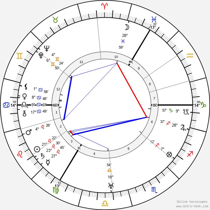 Willi Münzenberg - Birth horoscope chart
