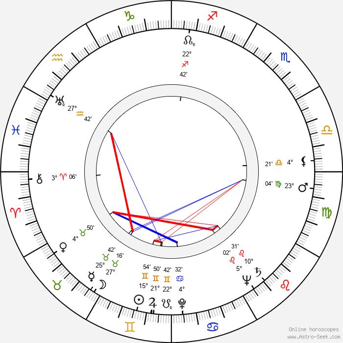 William Anderson - Birth horoscope chart
