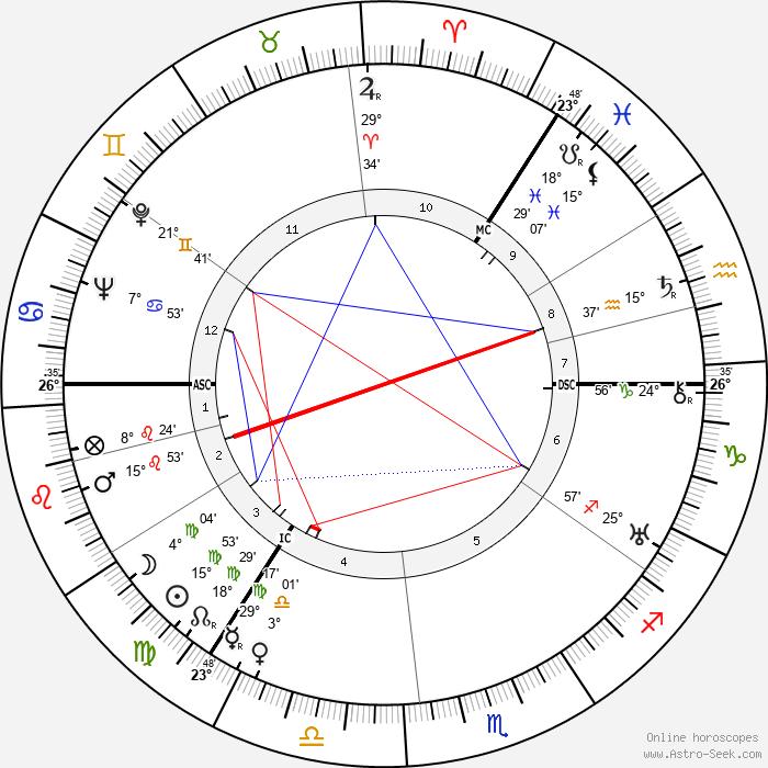 William Andrew Hart - Birth horoscope chart