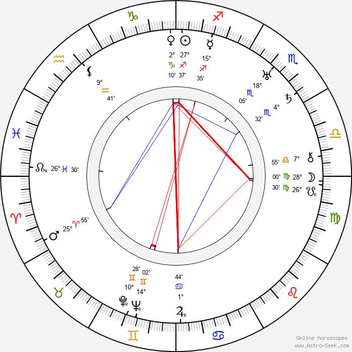 William B. Courtney - Birth horoscope chart