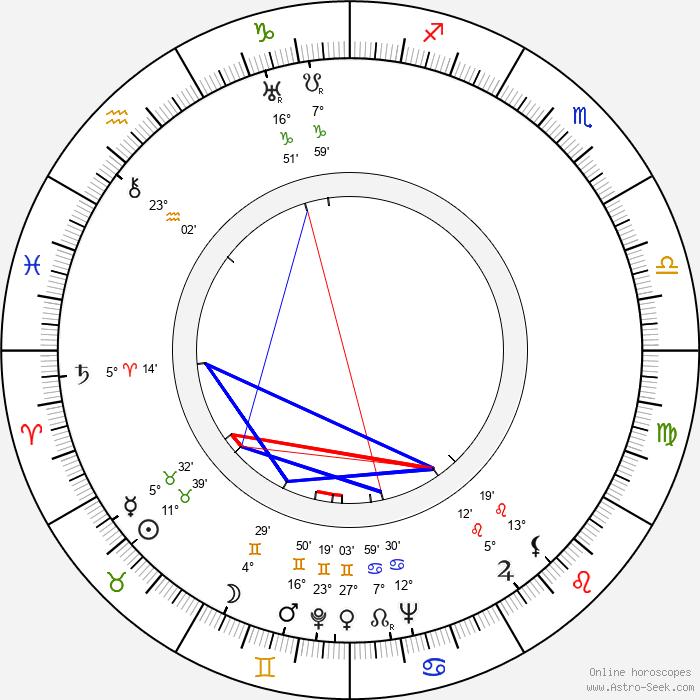 William Bakewell - Birth horoscope chart