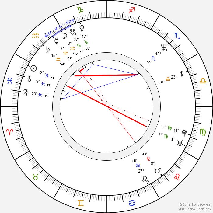 William Baldwin - Birth horoscope chart
