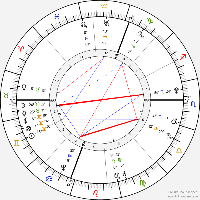 William Barton - Birth horoscope chart