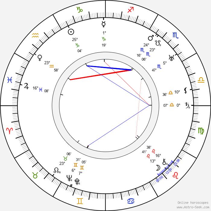 William Beaudine - Birth horoscope chart