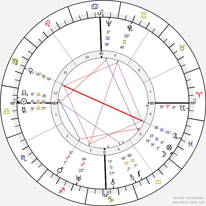 William Berke - Birth horoscope chart